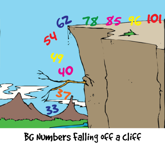 BG Numbers off a Cliff