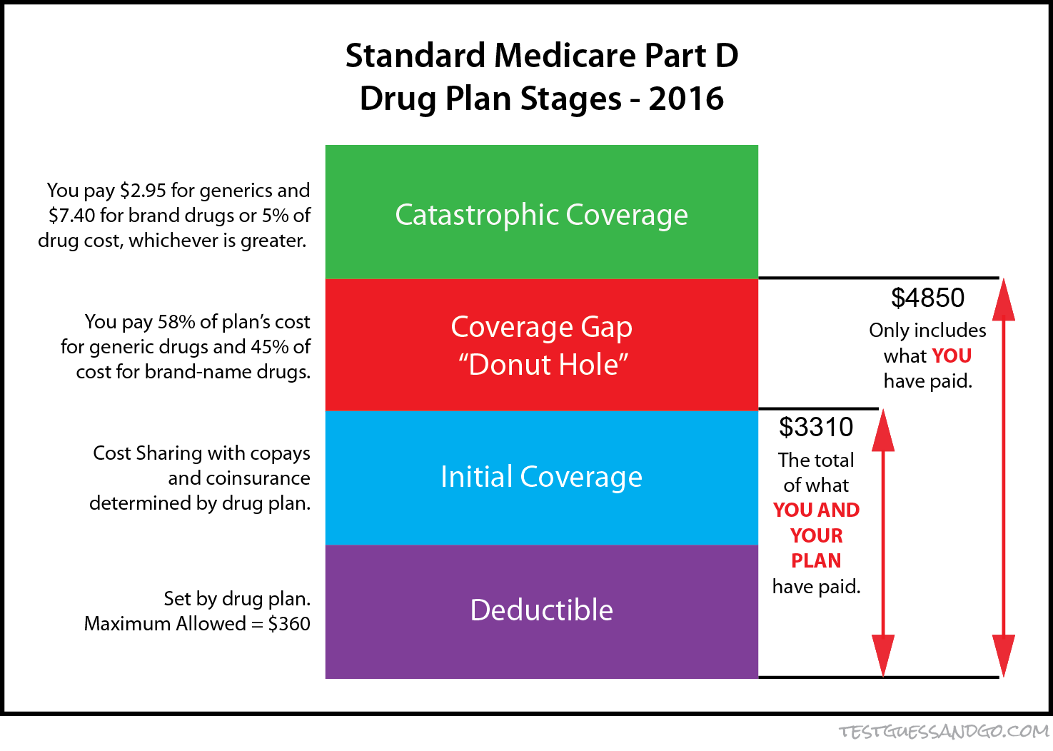 Medicare Part D >> Countdown To Medicare With Type 1 Diabetes 8 Months Drugs And